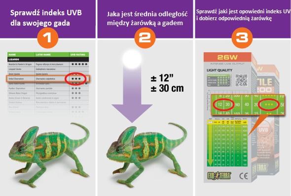 UVb Indeks